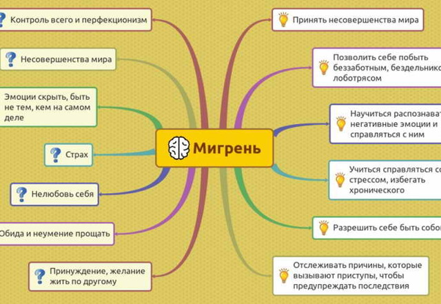 Хроническая мигрень: симптомы, причины, лечение